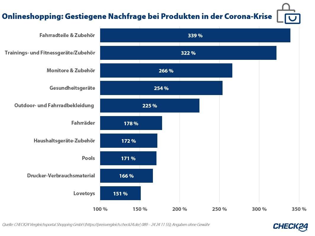 Deutsche kaufen in Corona-Pandemie häufiger online ein