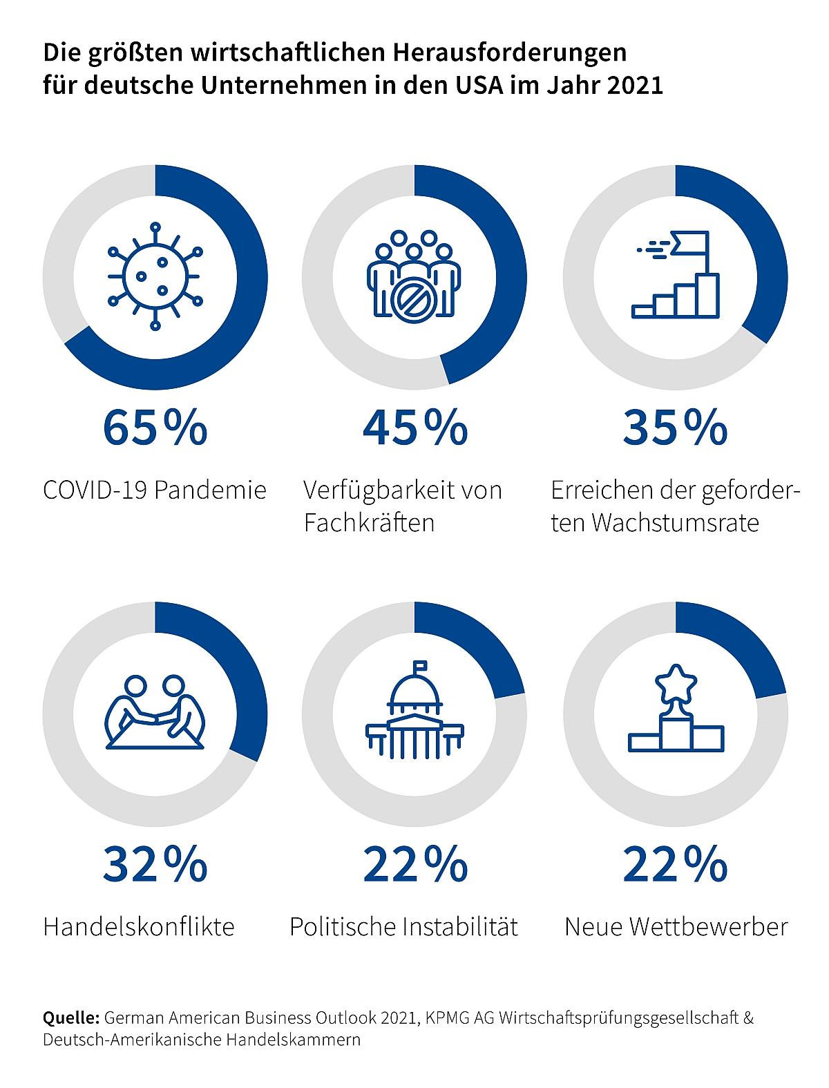 German American Business Outlook 2021