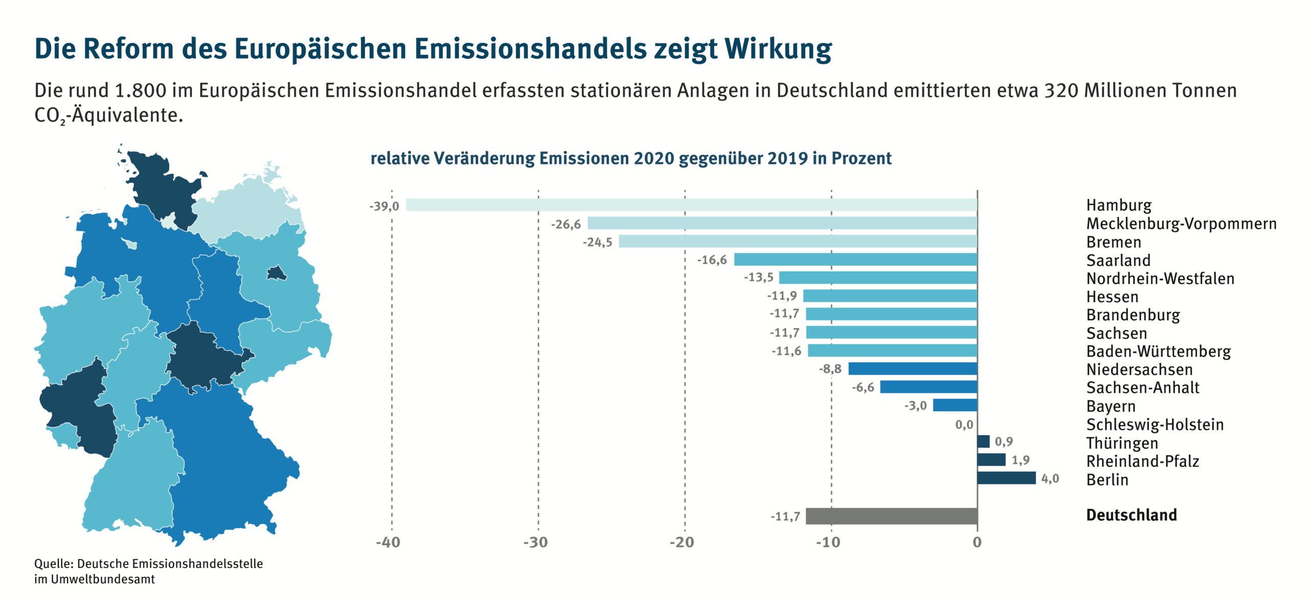 Reform des Europäischen Emissionshandels zeigt Wirkung
