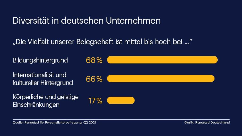 Randstad Infografik - Diversität in deutschen Unternehmen