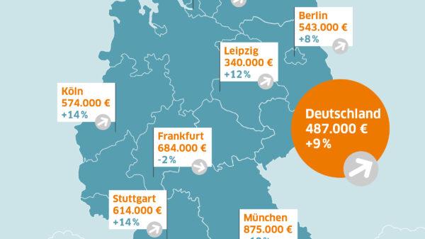 Immobilienpreise und Preissteigerungen in 2021